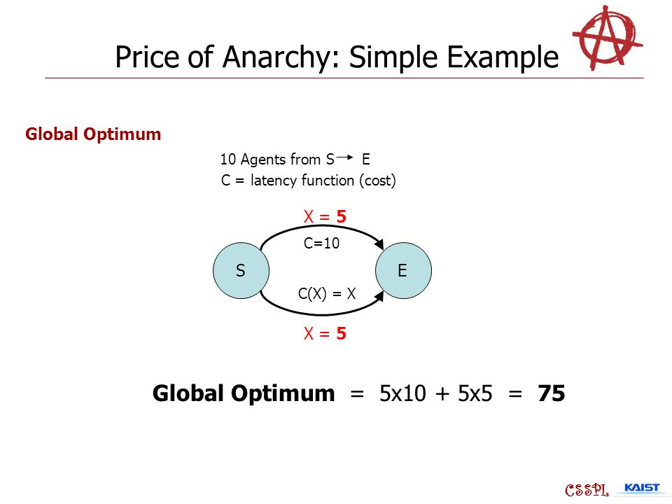 SE C=10 C(X) = X Global Optimum = 5x10 + 5x5 = 75 X = 5 CSSPL Price of Anarchy: Simple Example 10 Agents from S E C = latency function (cost) Global Optimum