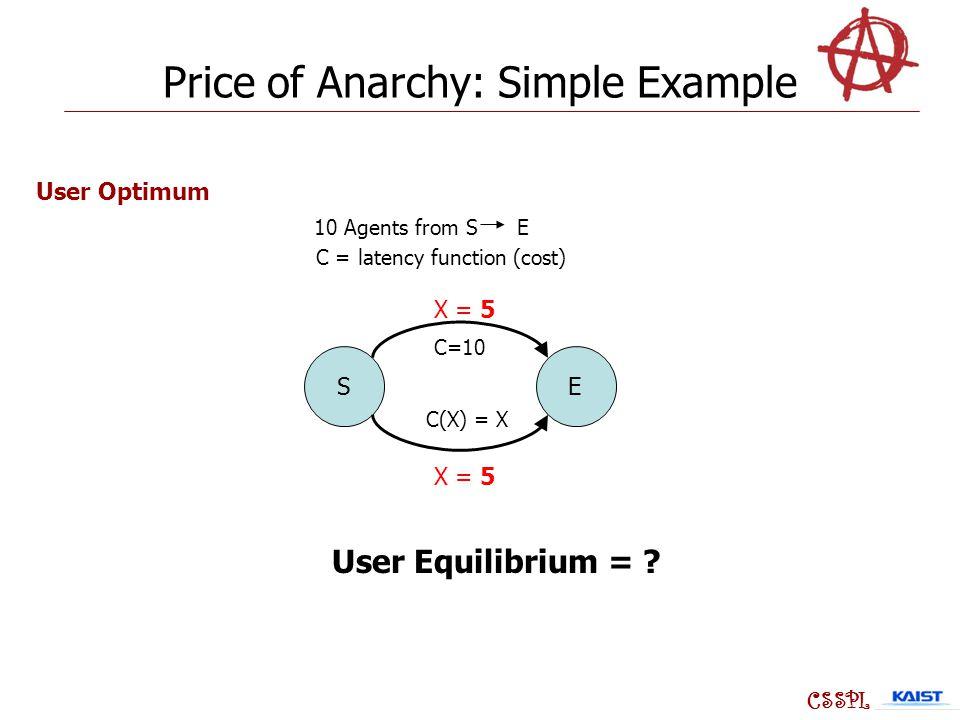 SE C=10 C(X) = X User Equilibrium = .