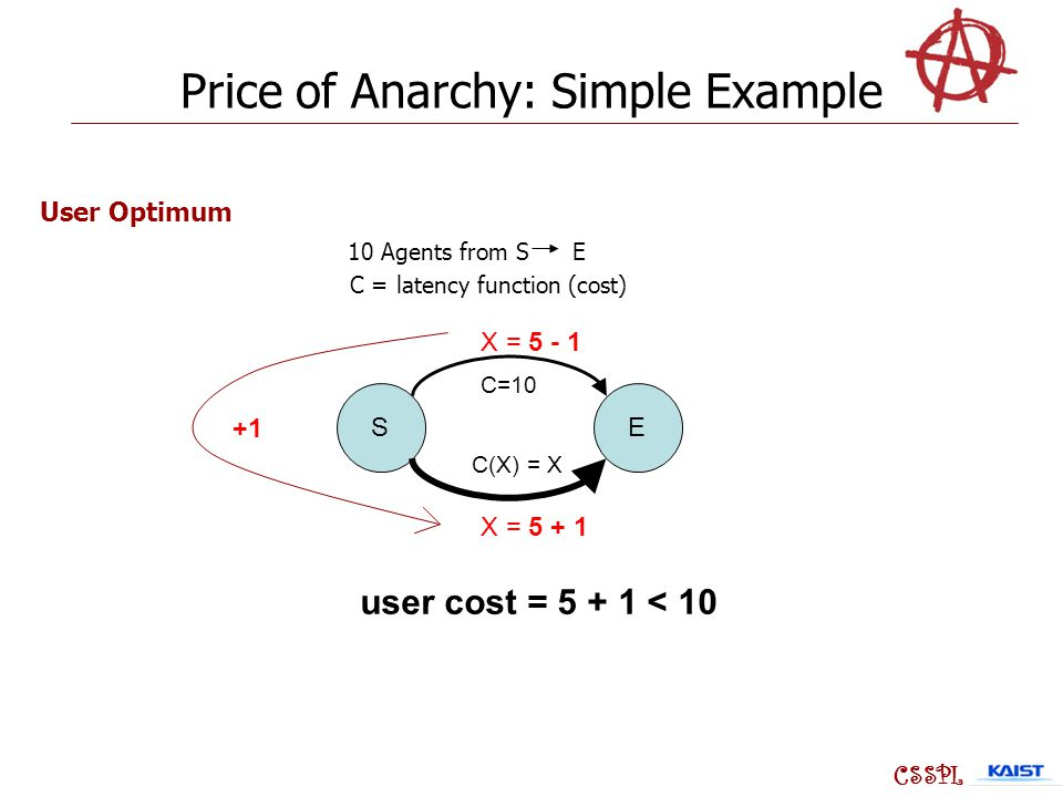 SE C=10 C(X) = X X = 5 + 1 X = 5 - 1 +1 CSSPL 10 Agents from S E C = latency function (cost) User Optimum user cost = 5 + 1 < 10 Price of Anarchy: Simple Example