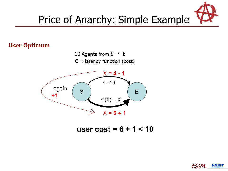 SE C=10 C(X) = X X = 6 + 1 X = 4 - 1 CSSPL 10 Agents from S E C = latency function (cost) User Optimum again +1 user cost = 6 + 1 < 10 Price of Anarchy: Simple Example
