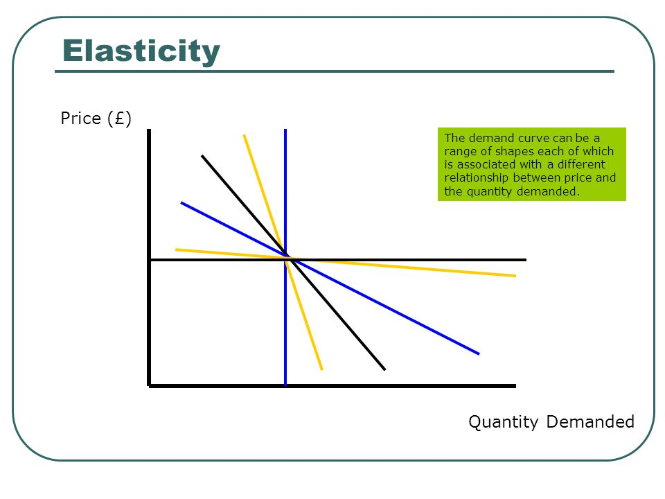 Factors Affecting Elasticity of Demand Fraction of Income Spent on the Good As people spend higher fractions of their incomes on a good, their demand for the good becomes more elastic.