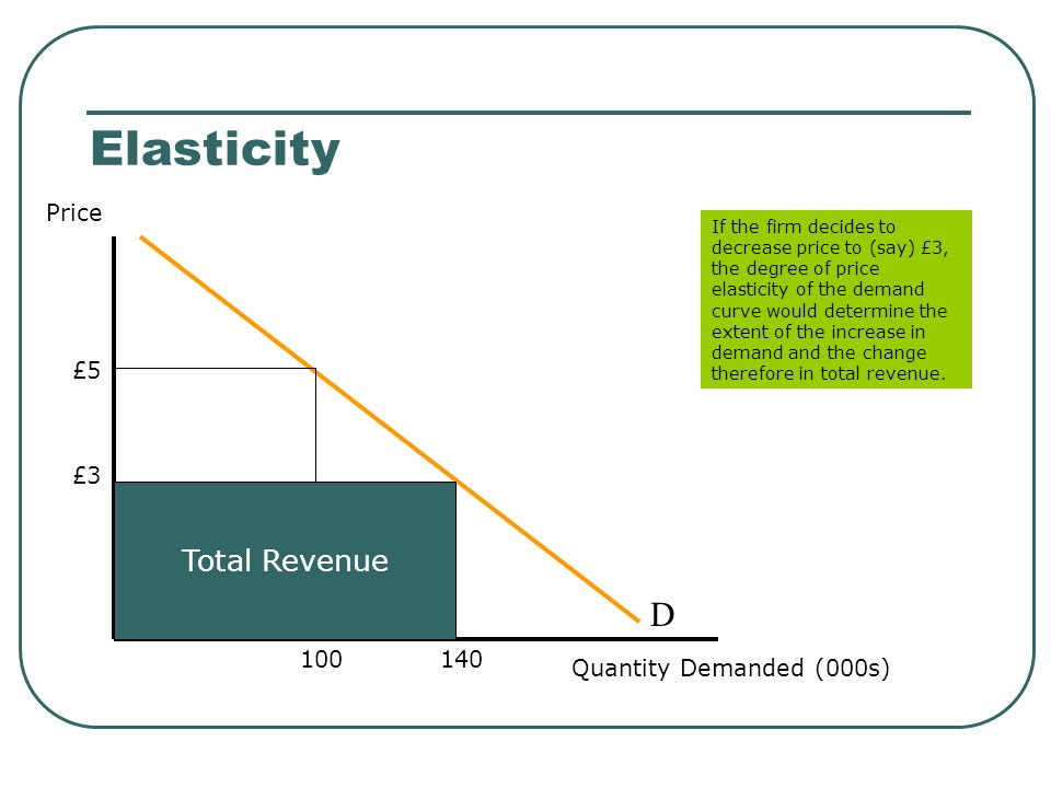 Elasticity Price Elasticity of Supply: The responsiveness of supply to changes in price If PES is inelastic - it will be difficult for suppliers to react swiftly to changes in price If PES is elastic – supply can react quickly to changes in price PES = % Δ Quantity Supplied ____________________ % Δ Price