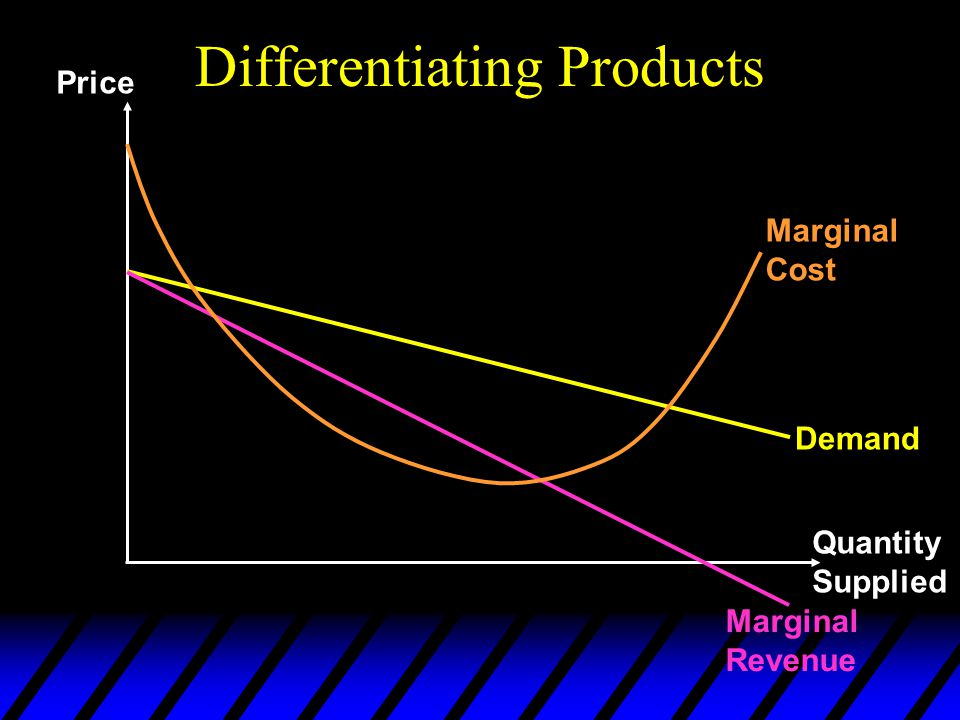 Differentiating Products Price Quantity Supplied Demand Marginal Revenue Marginal Cost