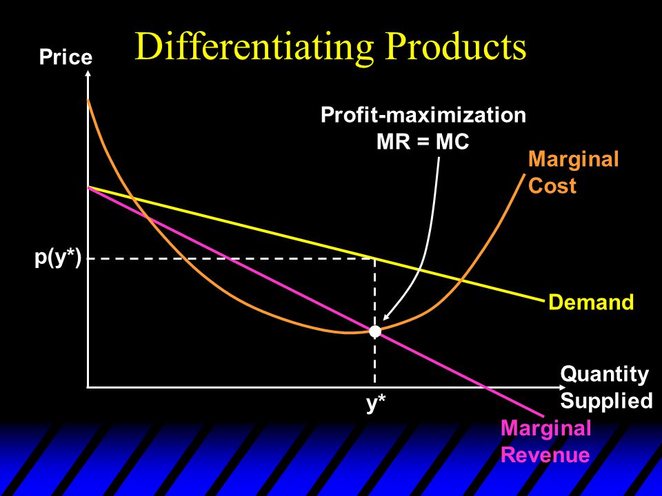 Differentiating Products Price Quantity Supplied Demand Marginal Revenue Marginal Cost y* p(y*) Profit-maximization MR = MC