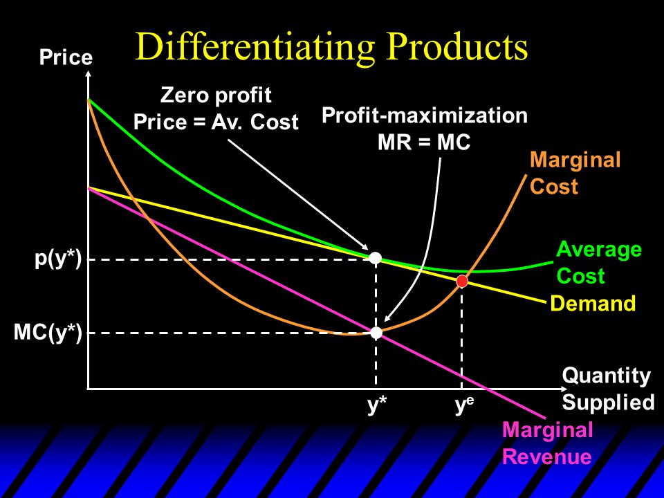 Differentiating Products Price Quantity Supplied Demand Marginal Revenue Average Cost Marginal Cost y* p(y*) Profit-maximization MR = MC Zero profit Price = Av.