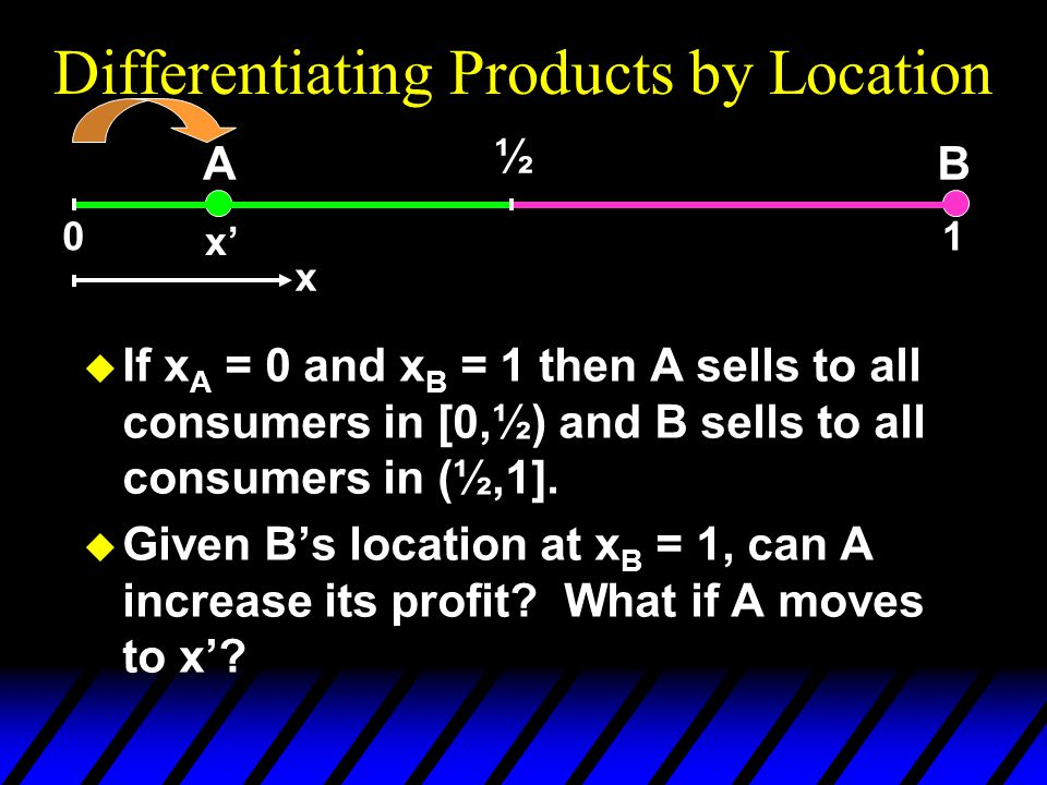10 Differentiating Products by Location u If x A = 0 and x B = 1 then A sells to all consumers in [0,½) and B sells to all consumers in (½,1].