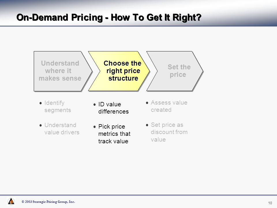 © 2003 Strategic Pricing Group, Inc. 10 On-Demand Pricing - How To Get It Right? Identify segments Understand value drivers ID value differences Pick