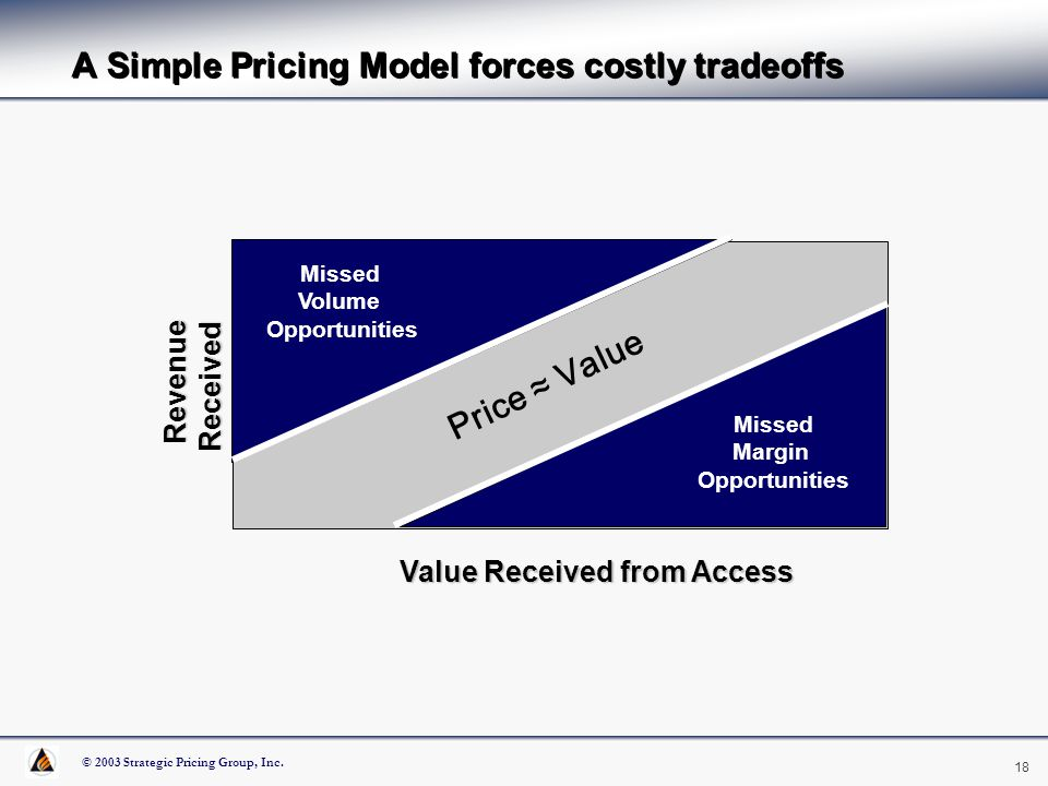 © 2003 Strategic Pricing Group, Inc. 18 P A Simple Pricing Model forces costly tradeoffs Revenue Received Revenue Received Value Received from Access