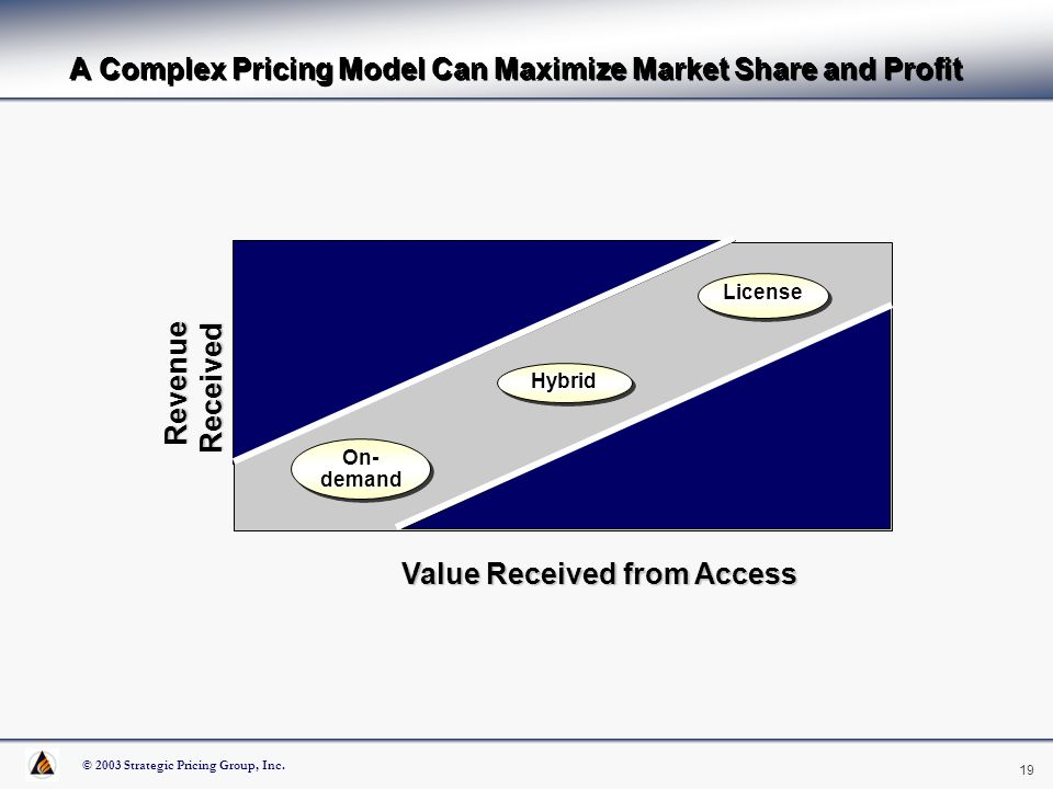 © 2003 Strategic Pricing Group, Inc. 19 P A Complex Pricing Model Can Maximize Market Share and Profit Revenue Received Revenue Received Value Receive