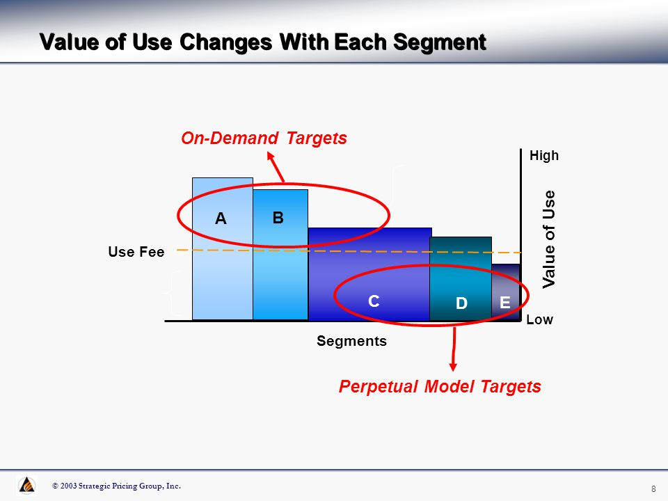 © 2003 Strategic Pricing Group, Inc. 8 Value of Use Changes With Each Segment High Low Value of Use Segments A B C Use Fee D E On-Demand Targets Perpe