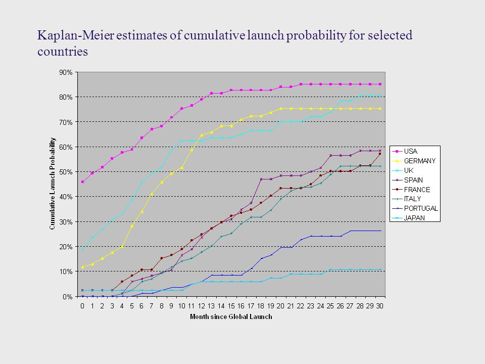 Kaplan-Meier estimates of cumulative launch probability for selected countries