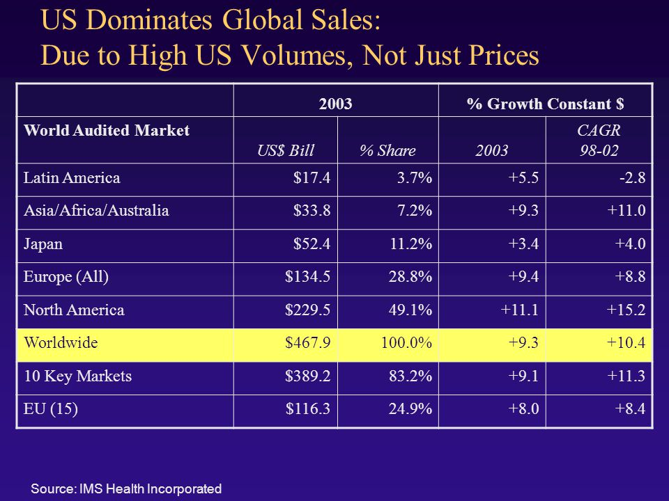 US Dominates Global Sales: Due to High US Volumes, Not Just Prices 2003% Growth Constant $ World Audited Market US$ Bill% Share2003 CAGR 98-02 Latin America$17.43.7%+5.5-2.8 Asia/Africa/Australia$33.87.2%+9.3+11.0 Japan$52.411.2%+3.4+4.0 Europe (All)$134.528.8%+9.4+8.8 North America$229.549.1%+11.1+15.2 Worldwide$467.9100.0%+9.3+10.4 10 Key Markets$389.283.2%+9.1+11.3 EU (15)$116.324.9%+8.0+8.4 Source: IMS Health Incorporated