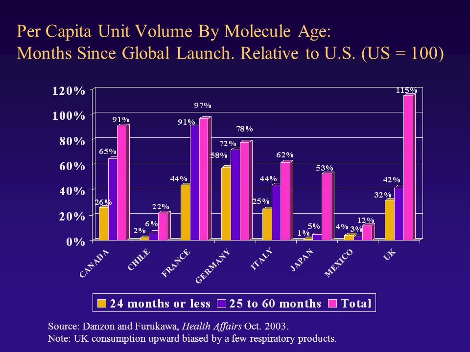 Per Capita Unit Volume By Molecule Age: Months Since Global Launch.