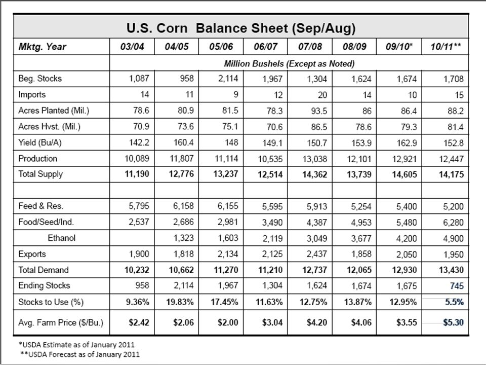 Actual Corn Price Compared to Price Expected from Supply/Demand System