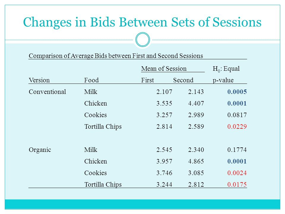 Changes in Bids Between Sets of Sessions Comparison of Average Bids between First and Second Sessions Mean of SessionH 0 : Equal VersionFoodFirstSecond p-value ConventionalMilk2.1072.1430.0005 Chicken3.5354.4070.0001 Cookies3.2572.9890.0817 Tortilla Chips2.8142.5890.0229 OrganicMilk2.5452.3400.1774 Chicken3.9574.8650.0001 Cookies3.7463.0850.0024 Tortilla Chips3.2442.812 0.0175