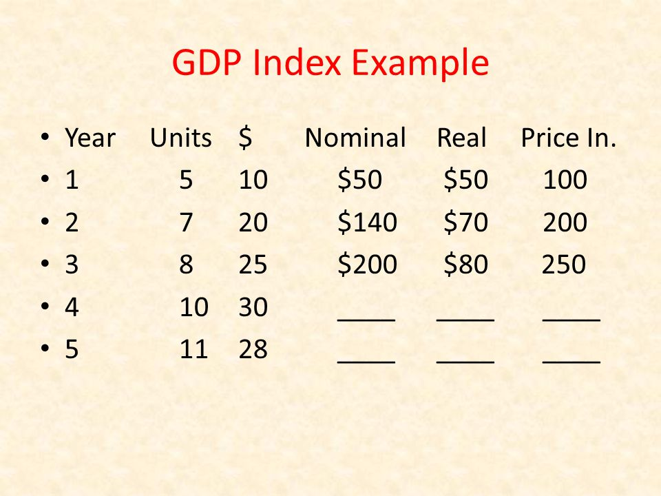 GDP Index Example Year Units$Nominal Real Price In. 1 510 $50 $50 100 2 720 $140 $70 200 3 825 $200 $80 250 4 1030 ________ ____ 5 1128 ________ ____