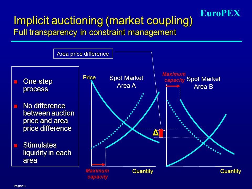 Pagina 3 EuroPEX Spot Market Area A Quantity Spot Market Area B Quantity Implicit auctioning (market coupling) Full transparency in constraint managem