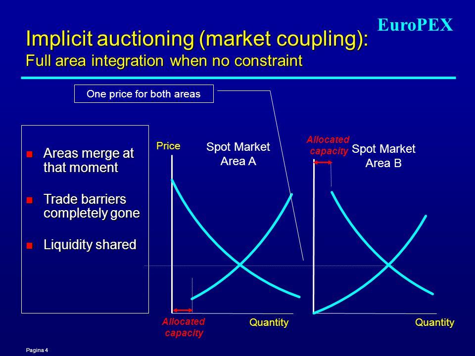 Pagina 4 EuroPEX Spot Market Area A Price Quantity Spot Market Area B Quantity One price for both areas Allocated capacity Allocated capacity Implicit