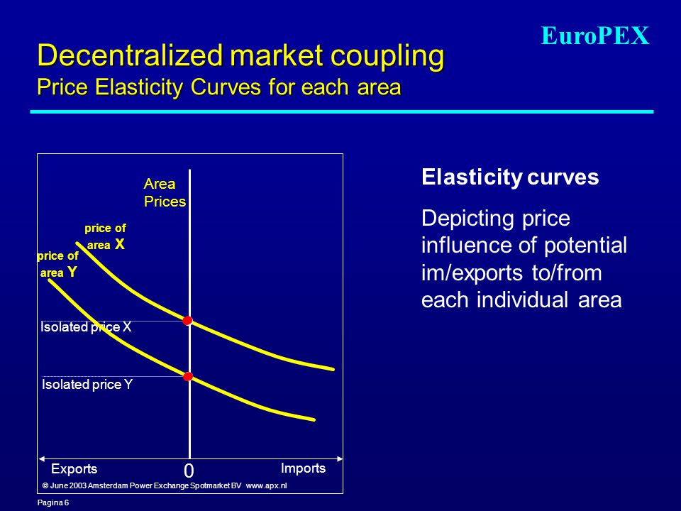 Pagina 6 EuroPEX Decentralized market coupling Price Elasticity Curves for each area Area Prices Exports Imports Isolated price X Isolated price Y price of area Y price of area X Elasticity curves Depicting price influence of potential im/exports to/from each individual area 0 © June 2003 Amsterdam Power Exchange Spotmarket BV www.apx.nl