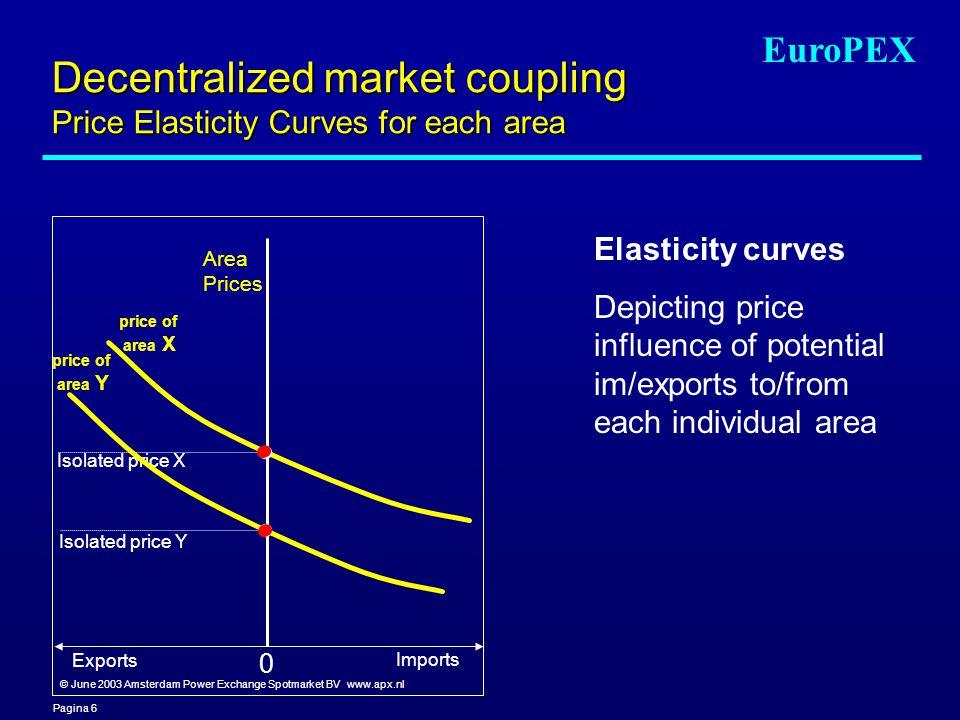 Pagina 6 EuroPEX Decentralized market coupling Price Elasticity Curves for each area Area Prices Exports Imports Isolated price X Isolated price Y pri
