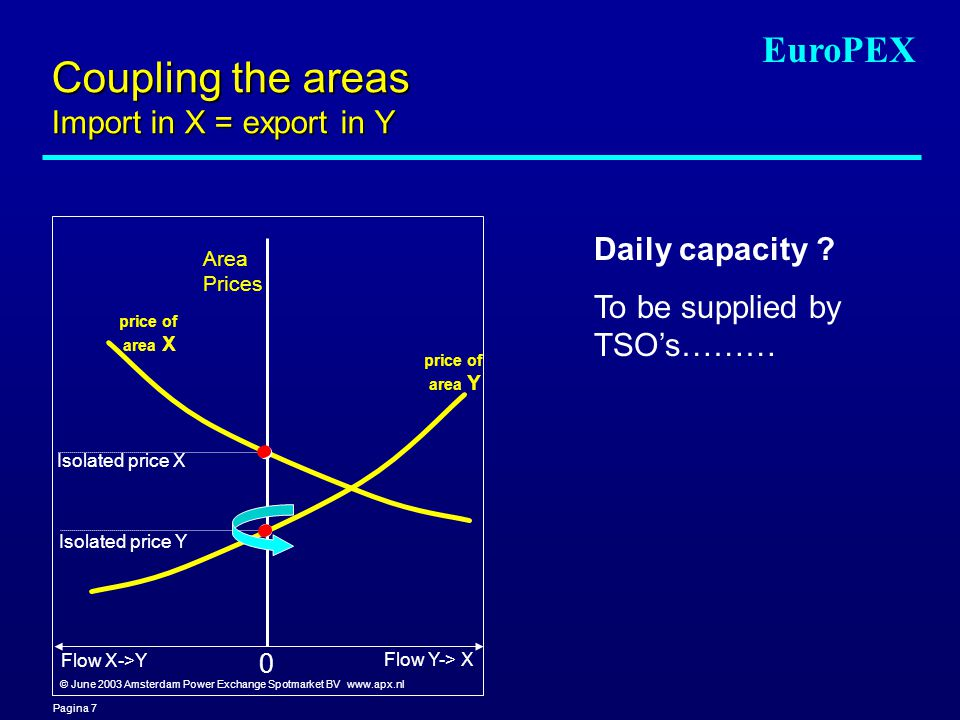 Pagina 7 EuroPEX Coupling the areas Import in X = export in Y Area Prices Flow X->Y Flow Y-> X Isolated price X Isolated price Y price of area Y price of area X Daily capacity .