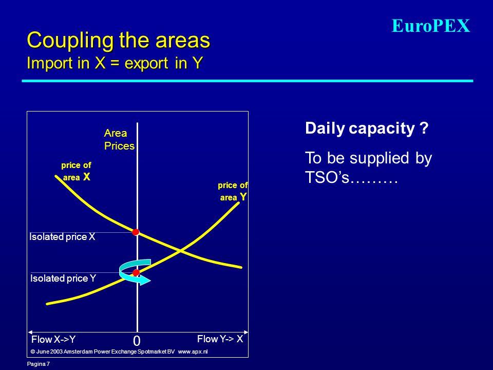 Pagina 7 EuroPEX Coupling the areas Import in X = export in Y Area Prices Flow X->Y Flow Y-> X Isolated price X Isolated price Y price of area Y price