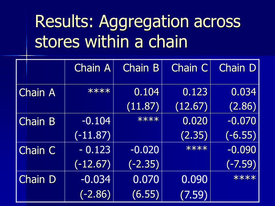 Results: Aggregation across stores within a chain Chain A Chain B Chain C Chain D Chain A ****0.104(11.87)0.123(12.67)0.034 (2.86) (2.86) Chain B -0.1
