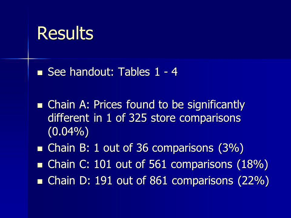 Results See handout: Tables 1 - 4 See handout: Tables 1 - 4 Chain A: Prices found to be significantly different in 1 of 325 store comparisons (0.04%)