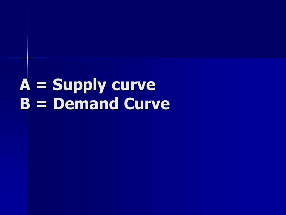 A = Supply curve B = Demand Curve