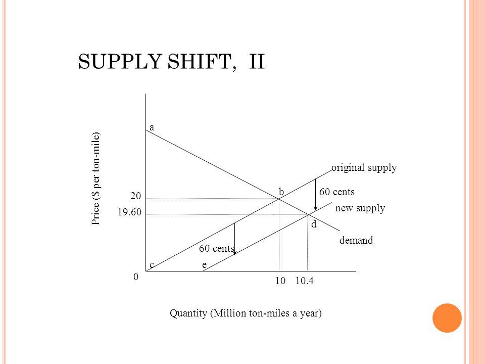 0 19.60 20 1010.4 original supply new supply demand 60 cents ce b d Quantity (Million ton-miles a year) Price ($ per ton-mile) a SUPPLY SHIFT, II