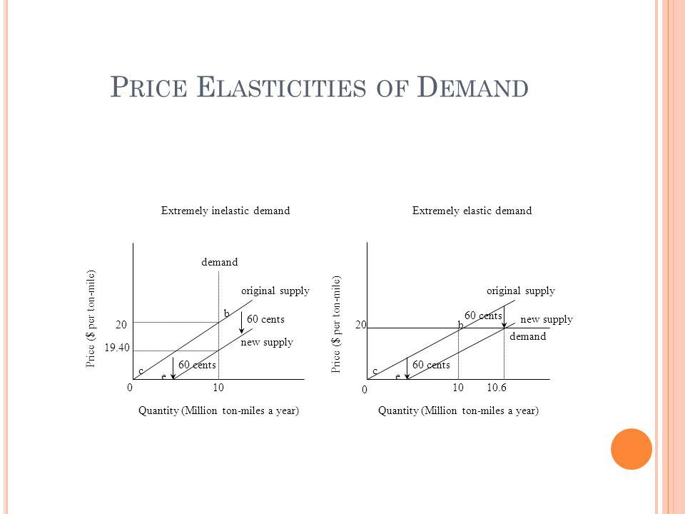 010 19.40 20 original supply new supply demand 60 cents c b 0 1010.6 20 new supply original supply demand 60 cents b c Extremely inelastic demandExtre