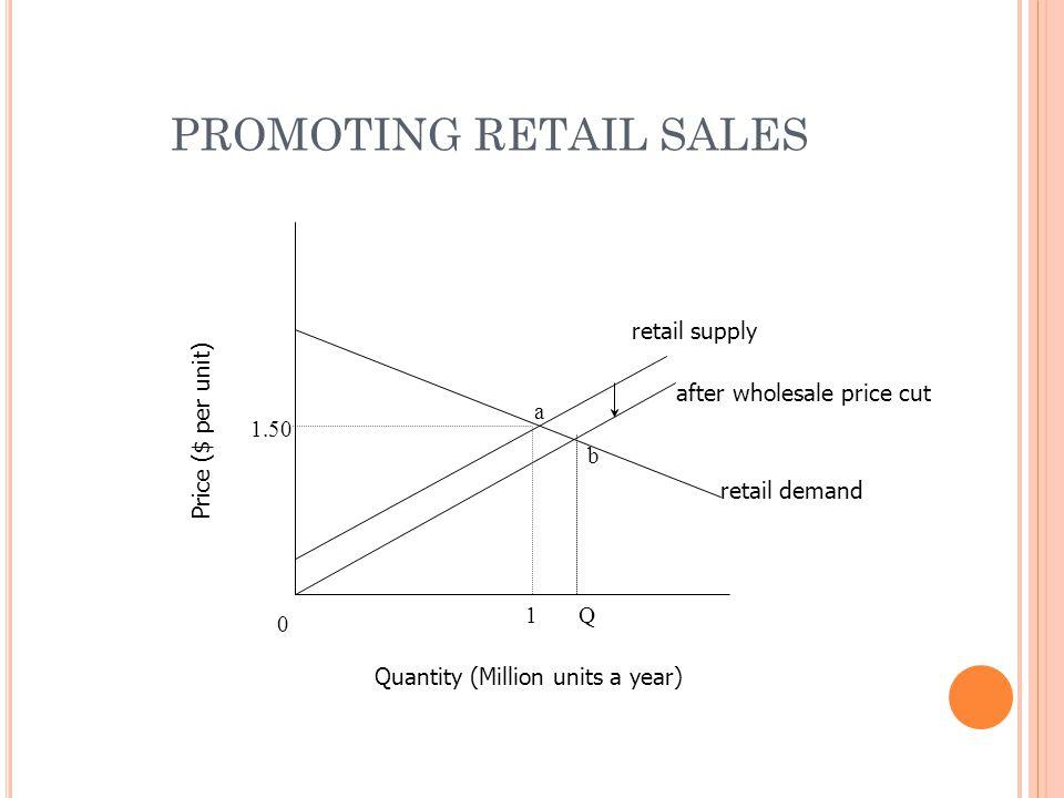 0 1.50 1 retail supply a Quantity (Million units a year) Price ($ per unit) after wholesale price cut retail demand b PROMOTING RETAIL SALES Q