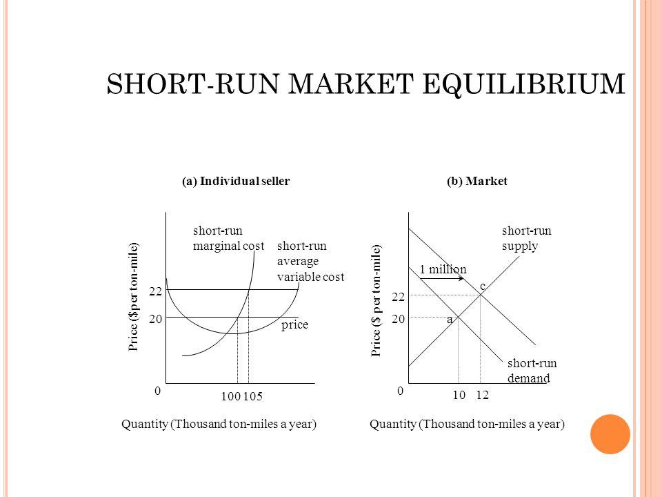 0 20 22 100105 price short-run average variable cost short-run marginal cost Quantity (Thousand ton-miles a year) 0 20 22 1012 short-run demand short-