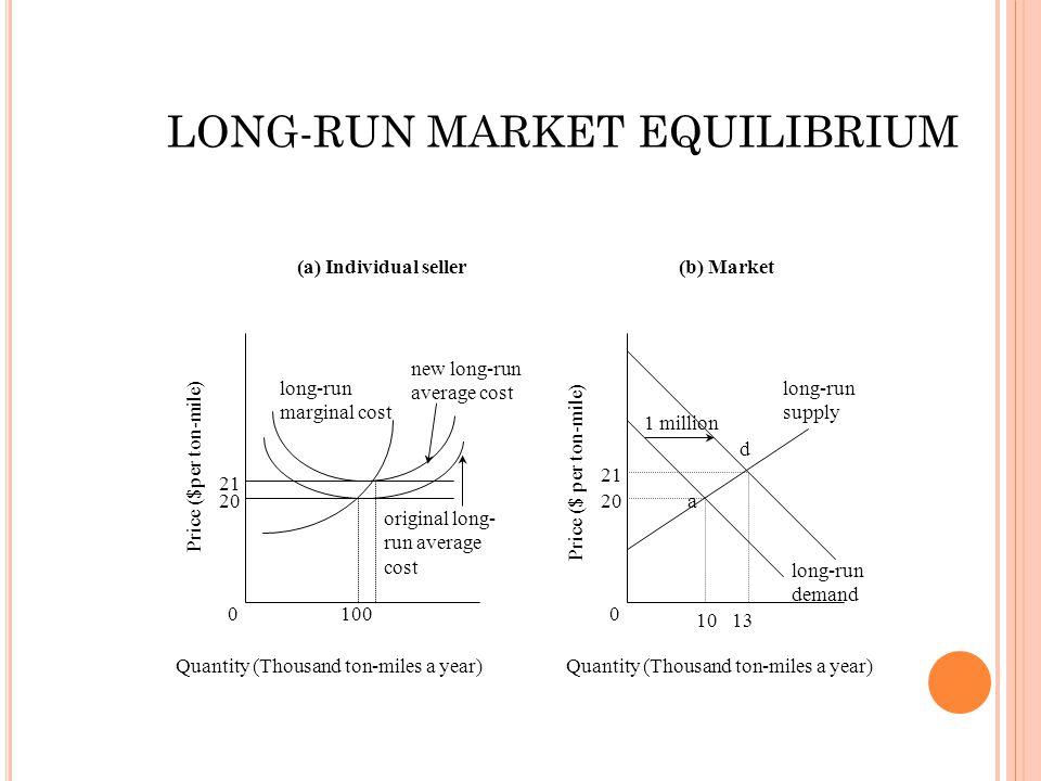 0 20 21 100 original long- run average cost new long-run average cost long-run marginal cost Quantity (Thousand ton-miles a year) 0 20 21 1013 long-ru