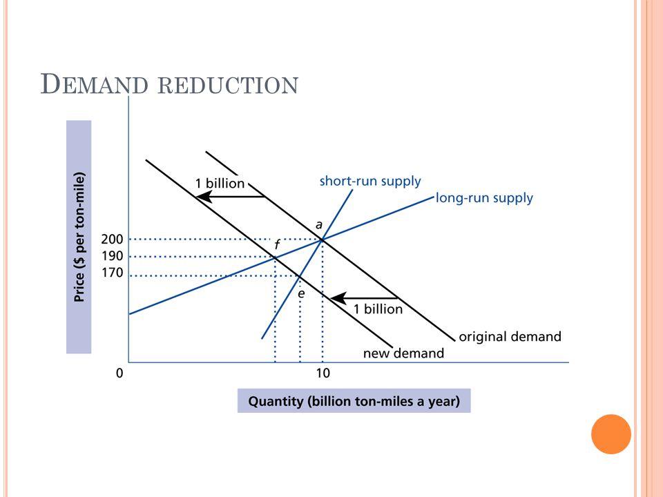 D EMAND REDUCTION