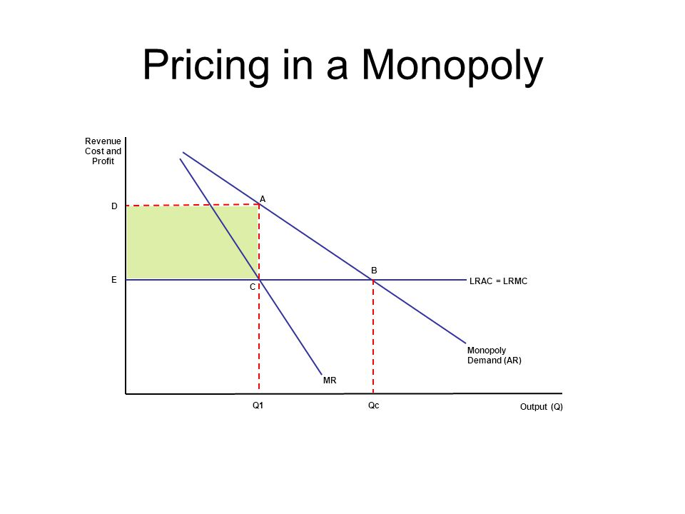 Pricing in a Monopoly LRAC = LRMC Monopoly Demand (AR) MR Q1 Revenue Cost and Profit Output (Q) D E Qc B A C