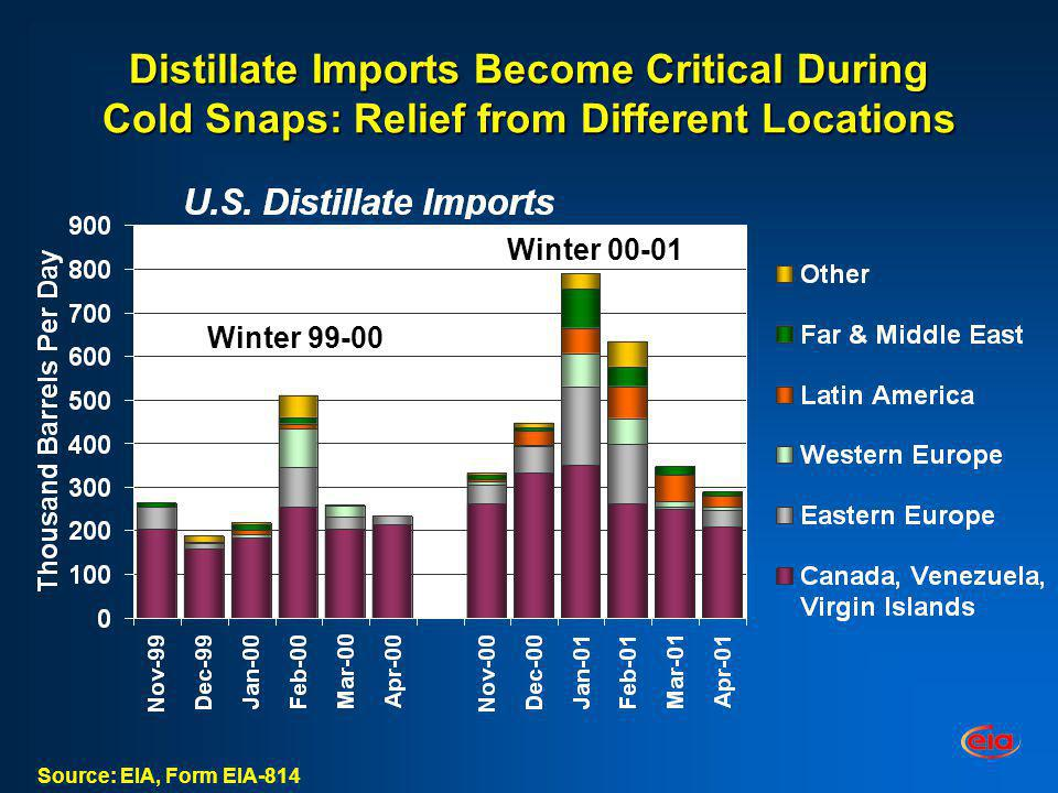 Distillate Imports Become Critical During Cold Snaps: Relief from Different Locations Source: EIA, Form EIA-814 Winter 99-00 Winter 00-01