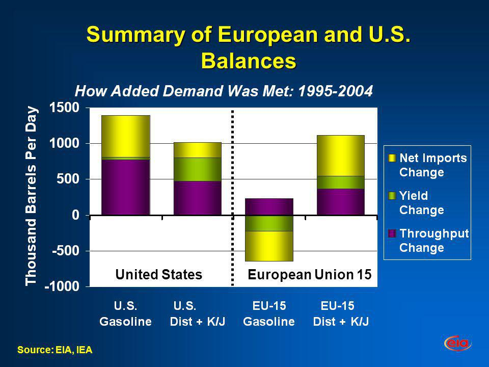 Summary of European and U.S. Balances Source: EIA, IEA United StatesEuropean Union 15