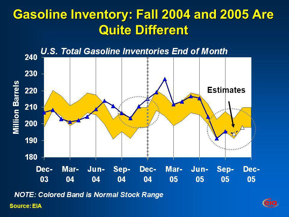 Gasoline Inventory: Fall 2004 and 2005 Are Quite Different Source: EIA Estimates