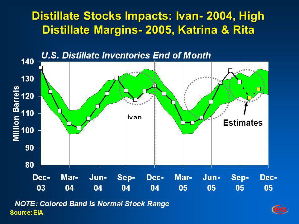 Distillate Stocks Impacts: Ivan- 2004, High Distillate Margins- 2005, Katrina & Rita Source: EIA Estimates