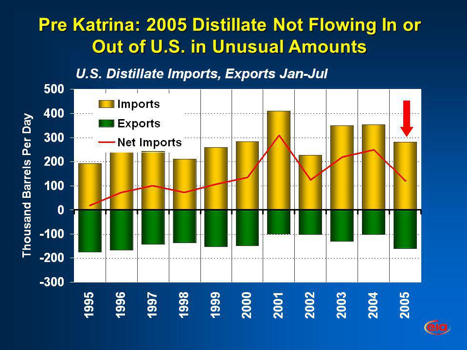 Pre Katrina: 2005 Distillate Not Flowing In or Out of U.S. in Unusual Amounts