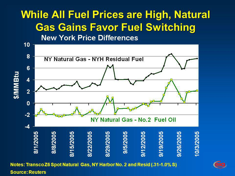 While All Fuel Prices are High, Natural Gas Gains Favor Fuel Switching Notes: Transco Z6 Spot Natural Gas, NY Harbor No. 2 and Resid (.31-1.0% S) Sour