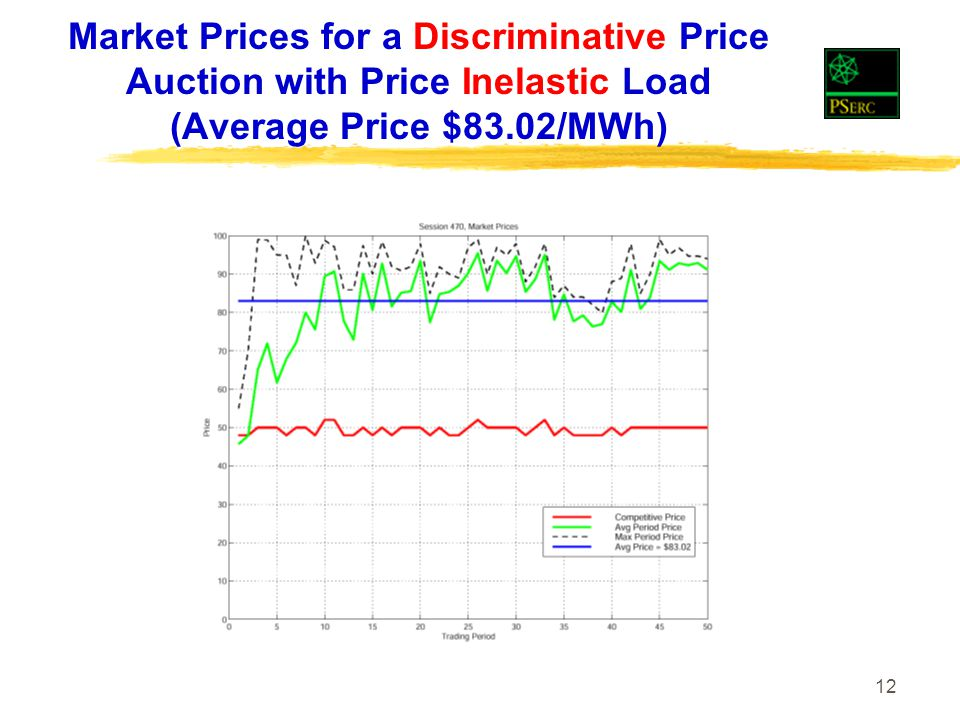 12 Market Prices for a Discriminative Price Auction with Price Inelastic Load (Average Price $83.02/MWh)