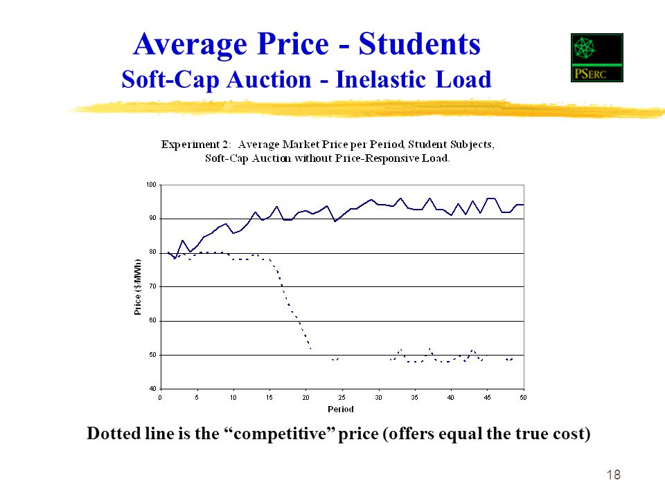 18 Average Price - Students Soft-Cap Auction - Inelastic Load Dotted line is the competitive price (offers equal the true cost)