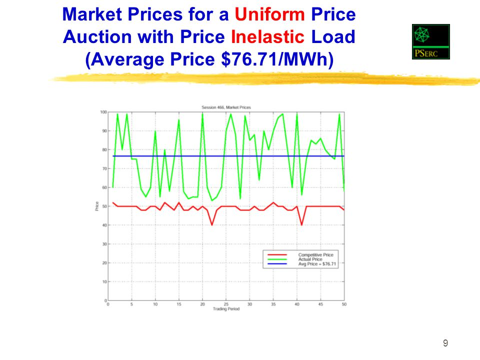 9 Market Prices for a Uniform Price Auction with Price Inelastic Load (Average Price $76.71/MWh)