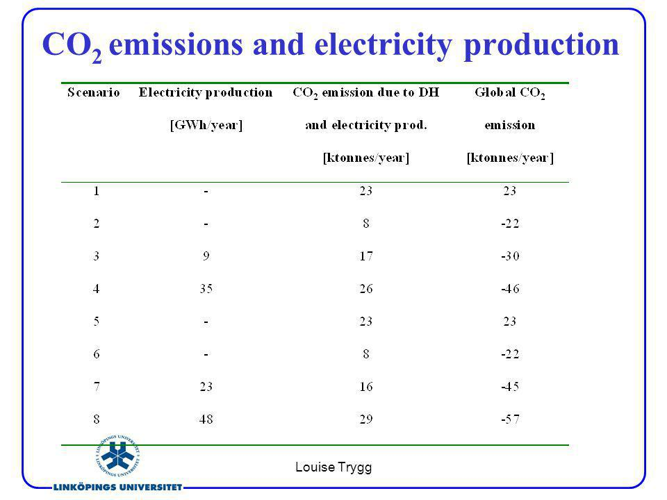 Louise Trygg CO 2 emissions and electricity production