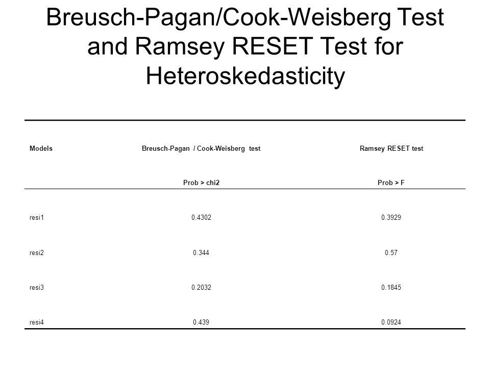 Breusch-Pagan/Cook-Weisberg Test and Ramsey RESET Test for Heteroskedasticity ModelsBreusch-Pagan / Cook-Weisberg testRamsey RESET test Prob > chi2Prob > F resi10.43020.3929 resi20.3440.57 resi30.20320.1845 resi40.4390.0924