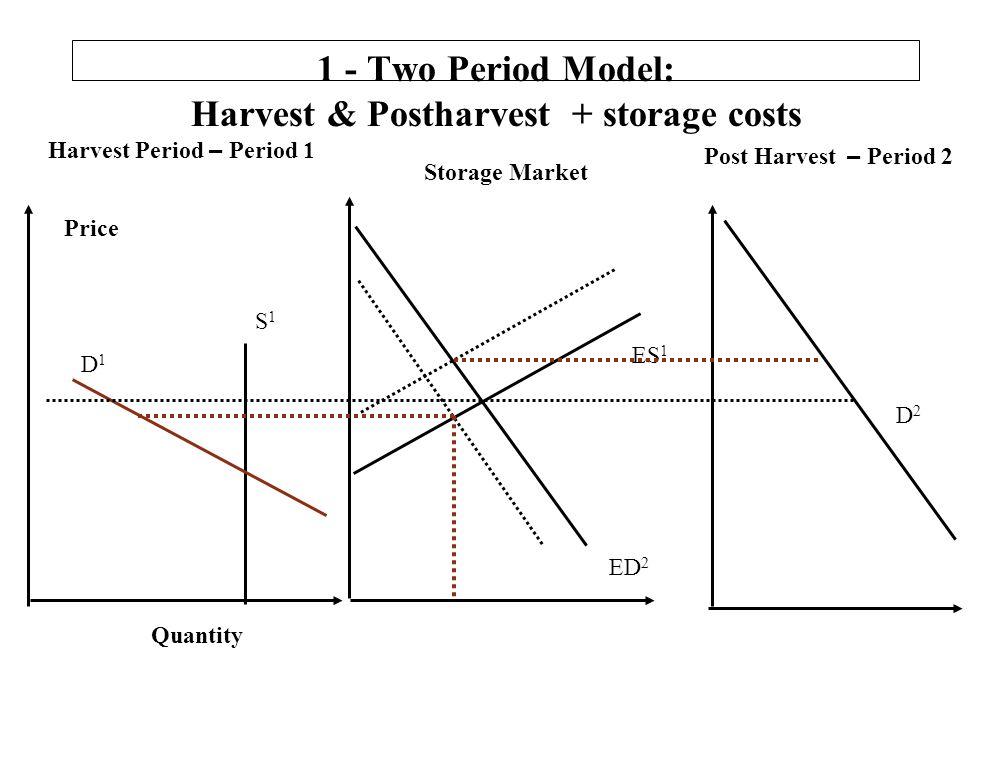 1 - Two Period Model: Harvest & Postharvest + storage costs Harvest Period – Period 1 Post Harvest – Period 2 Quantity S1S1 D1D1 Price D2D2 ES 1 ED 2