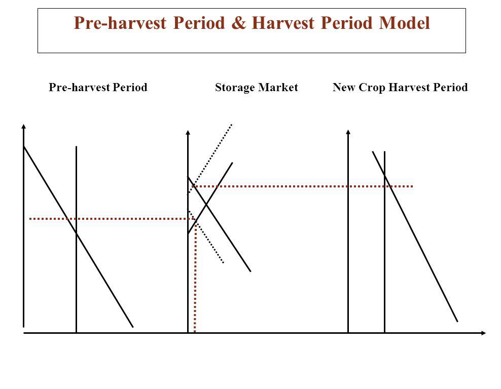 Pre-harvest Period & Harvest Period Model Pre-harvest PeriodNew Crop Harvest PeriodStorage Market