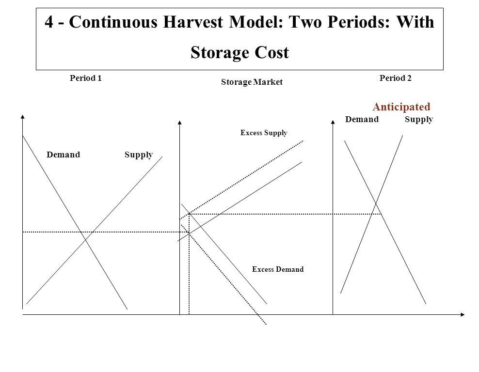 4 - Continuous Harvest Model: Two Periods: With Storage Cost Period 1Period 2 Storage Market Excess Supply Excess Demand Demand Supply Anticipated Dem